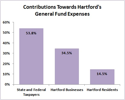 2014-07-18 Contributions Towards General Fund Expenses - Chart