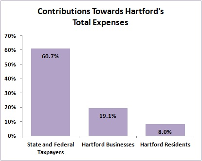 2014-07-18 Contributions Towards Total Expenses - Chart