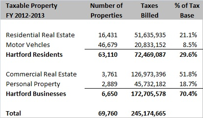 Grand List 2011 Tax info from Assessor