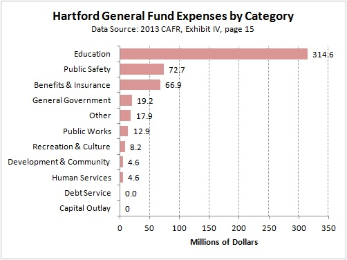 General Fund Expenses by Category
