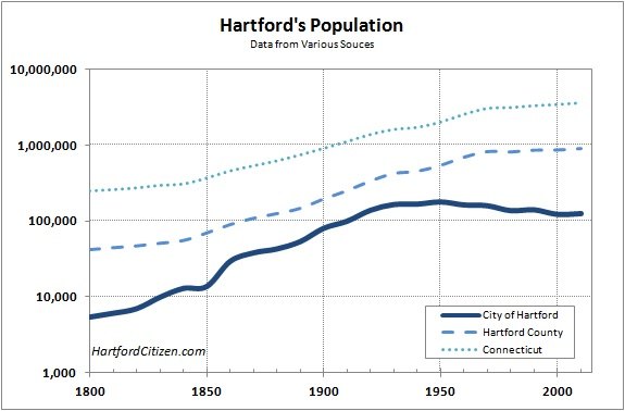 Hartford Population vs State & County