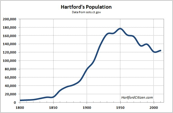 Hartford Population