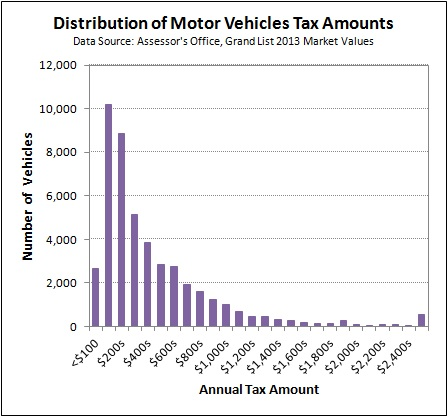 Distribution of Motor Vehicle Tax Amount