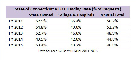 2014-10-10 PILOT Funding Rate History