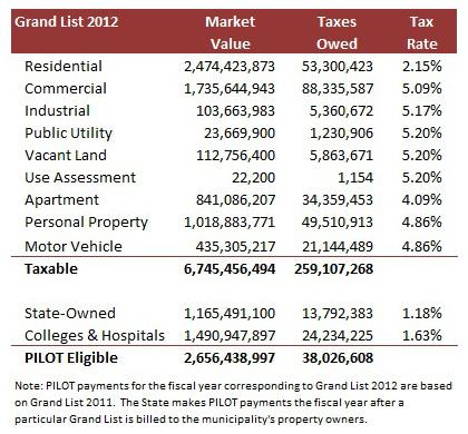 2014-10-29 PILOT Tax Rate