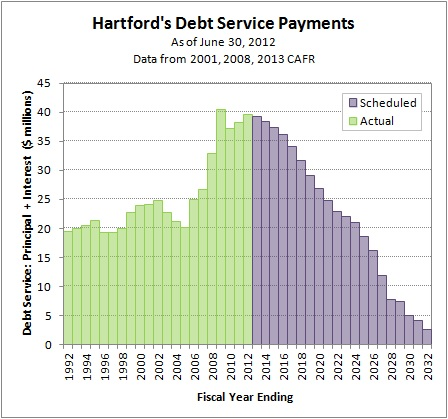 2014-11-01 Debt Service Payments as of 2012-06-30