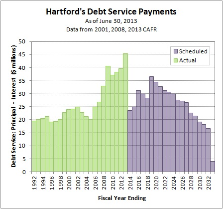 2014-11-08 Debt Profile as of 2013-06-30