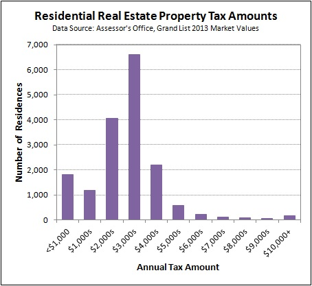 2015-01-27 Residential Property Tax Distribution