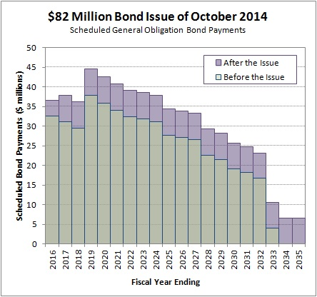 2015-02-15 October 2014 Bond Issue