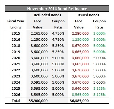2015-02-16 Maturities in the November 2014 Bond Issue