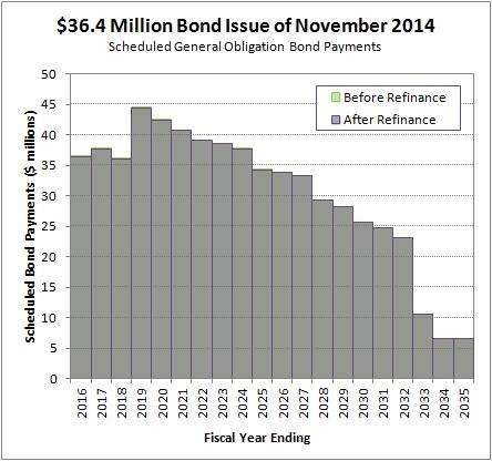 2015-02-16 November 2014 Bond Issue