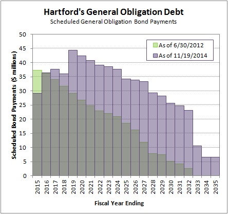 2015-02-17 Evolution of the Hartford Debt Profile