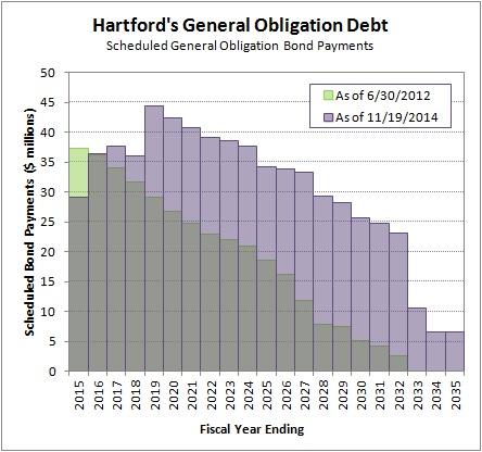 2015-02-17 Evolution of the Hartford Debt Profile