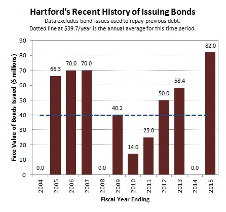 2015-02-17 Recent History of Bond Issues