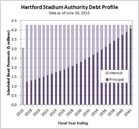 2015-06-30 Hartford Stadium Authority Debt Profile